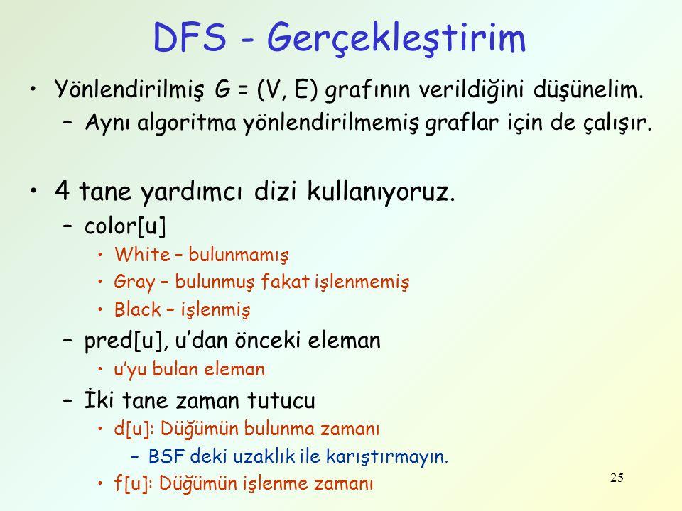 DFS - Gerçekleştirim Yönlendirilmiş G = (V, E) grafının verildiğini düşünelim. –Aynı algoritma yönlendirilmemiş graflar için de çalışır. 4 tane yardım