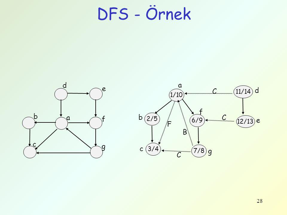 28 DFS - Örnek d e f a b c g 1/10 a 2/5 6/9 12/13 11/14 3/4 7/8 b c f g C F B d e C C