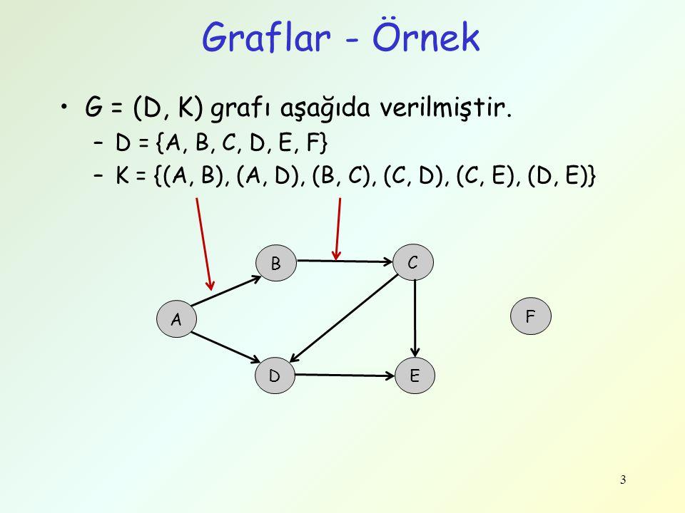 Graflar - Örnek G = (D, K) grafı aşağıda verilmiştir. –D = {A, B, C, D, E, F} –K = {(A, B), (A, D), (B, C), (C, D), (C, E), (D, E)} 3 A B C D F E