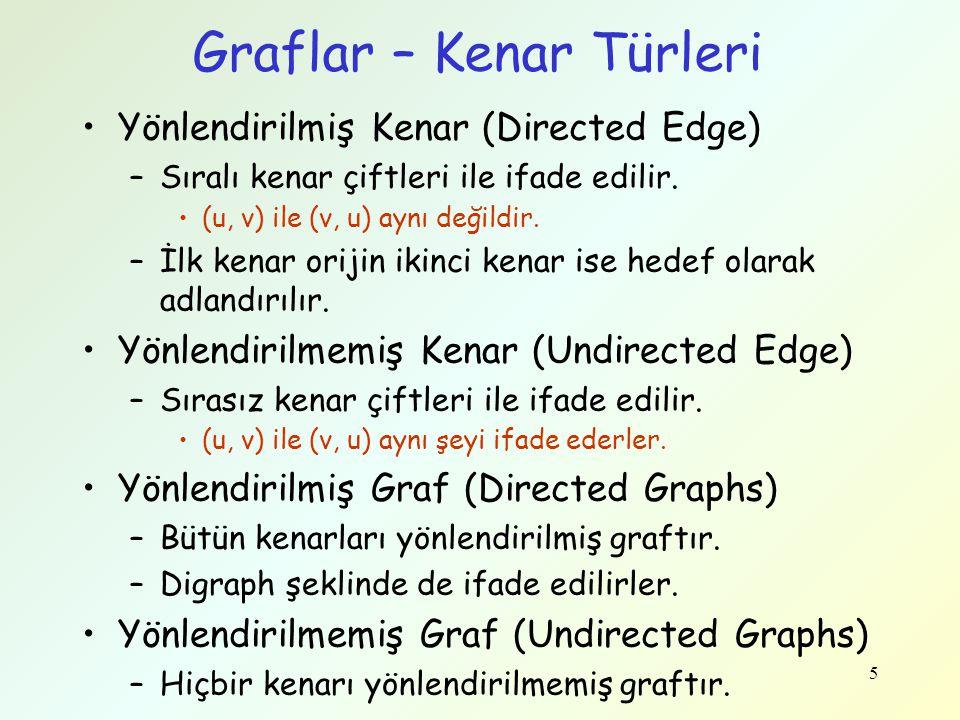 Graflar – Kenar Türleri Yönlendirilmiş Kenar (Directed Edge) –Sıralı kenar çiftleri ile ifade edilir. (u, v) ile (v, u) aynı değildir. –İlk kenar orij