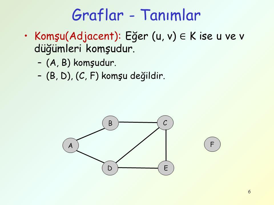 Graflar - Tanımlar Komşu(Adjacent): Eğer (u, v) ∈ K ise u ve v düğümleri komşudur. –(A, B) komşudur. –(B, D), (C, F) komşu değildir. 6 A B C D F E
