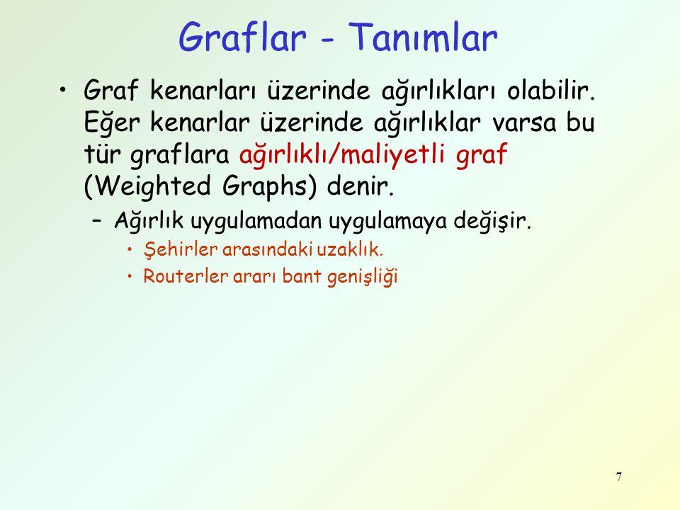 Graflar - Tanımlar Graf kenarları üzerinde ağırlıkları olabilir. Eğer kenarlar üzerinde ağırlıklar varsa bu tür graflara ağırlıklı/maliyetli graf (Wei