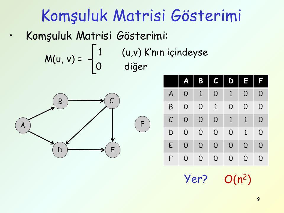 Komşuluk Matrisi Gösterimi 9 Komşuluk Matrisi Gösterimi: 1 (u,v) K'nın içindeyse 0 diğer M(u, v) = A B C D F E ABCDEF A010100 B001000 C000110 D000010