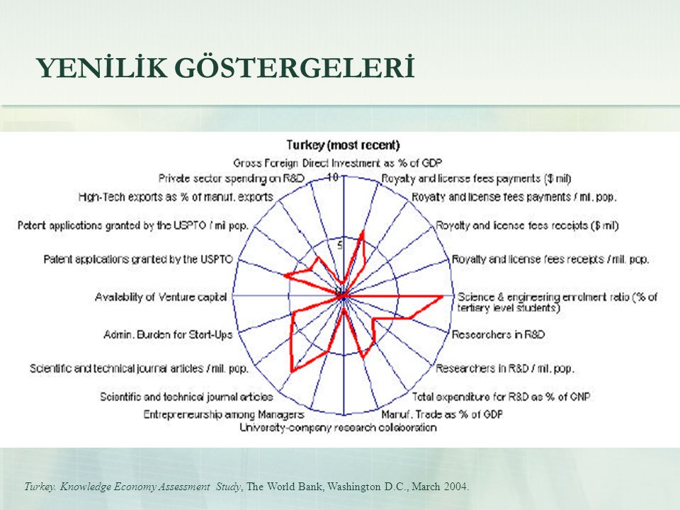 YENİLİK GÖSTERGELERİ Turkey.