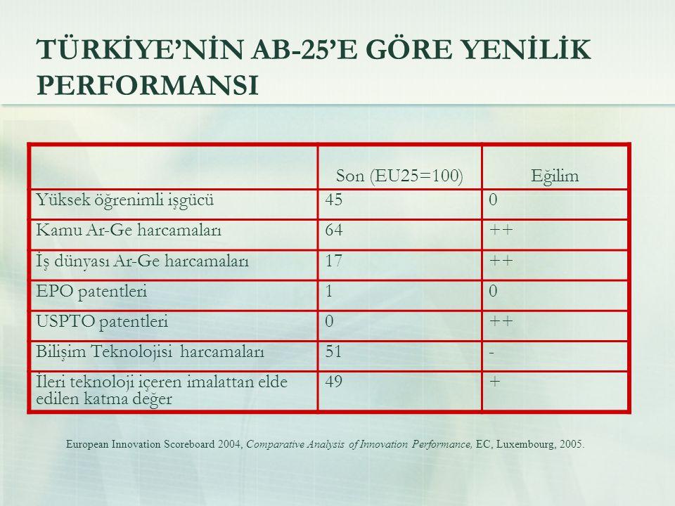 TÜRKİYE'NİN AB-25'E GÖRE YENİLİK PERFORMANSI Son (EU25=100)Eğilim Yüksek öğrenimli işgücü450 Kamu Ar-Ge harcamaları64++ İş dünyası Ar-Ge harcamaları17++ EPO patentleri10 USPTO patentleri0++ Bilişim Teknolojisi harcamaları51- İleri teknoloji içeren imalattan elde edilen katma değer 49+ European Innovation Scoreboard 2004, Comparative Analysis of Innovation Performance, EC, Luxembourg, 2005.