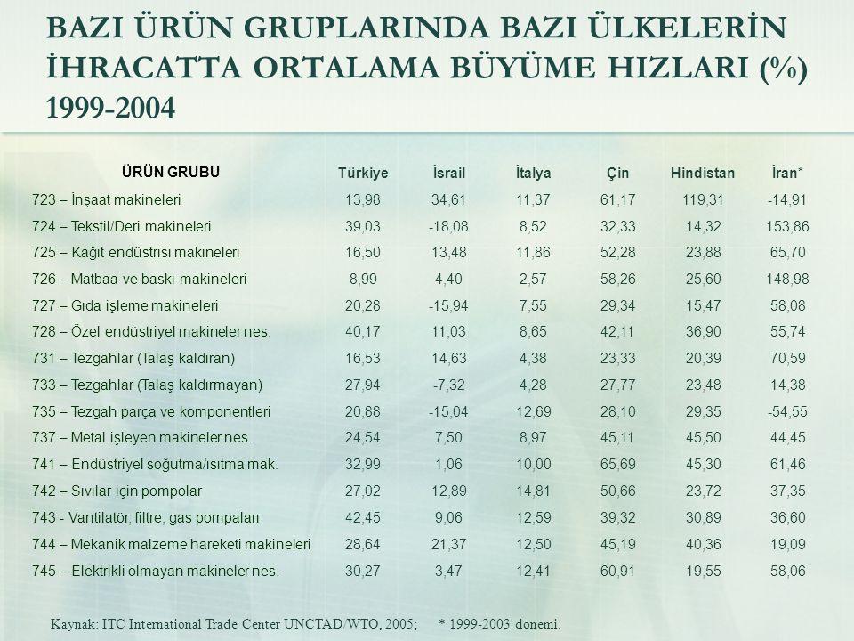 BAZI ÜRÜN GRUPLARINDA BAZI ÜLKELERİN İHRACATTA ORTALAMA BÜYÜME HIZLARI (%) 1999-2004 Kaynak: ITC International Trade Center UNCTAD/WTO, 2005; * 1999-2003 dönemi.