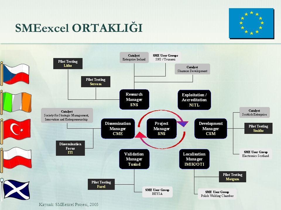 SMEexcel ORTAKLIĞI Kaynak: SMEexcel Projesi, 2005