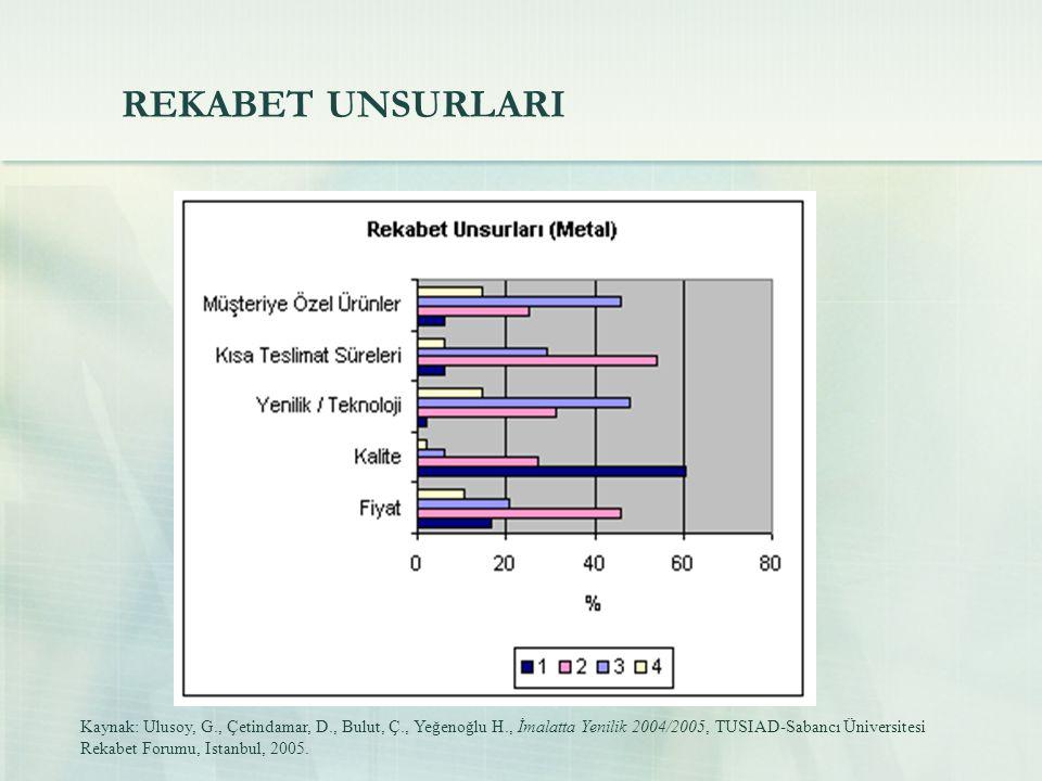 REKABET UNSURLARI Kaynak: Ulusoy, G., Çetindamar, D., Bulut, Ç., Yeğenoğlu H., İmalatta Yenilik 2004/2005, TUSIAD-Sabancı Üniversitesi Rekabet Forumu, Istanbul, 2005.