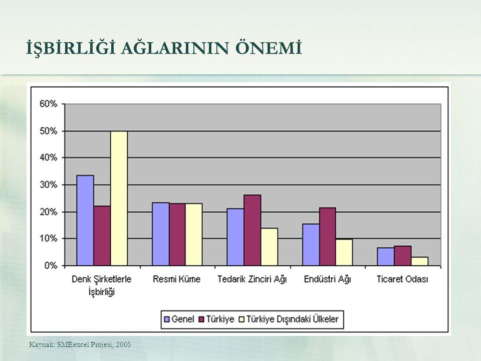 İŞBİRLİĞİ AĞLARININ ÖNEMİ Kaynak: SMEexcel Projesi, 2005
