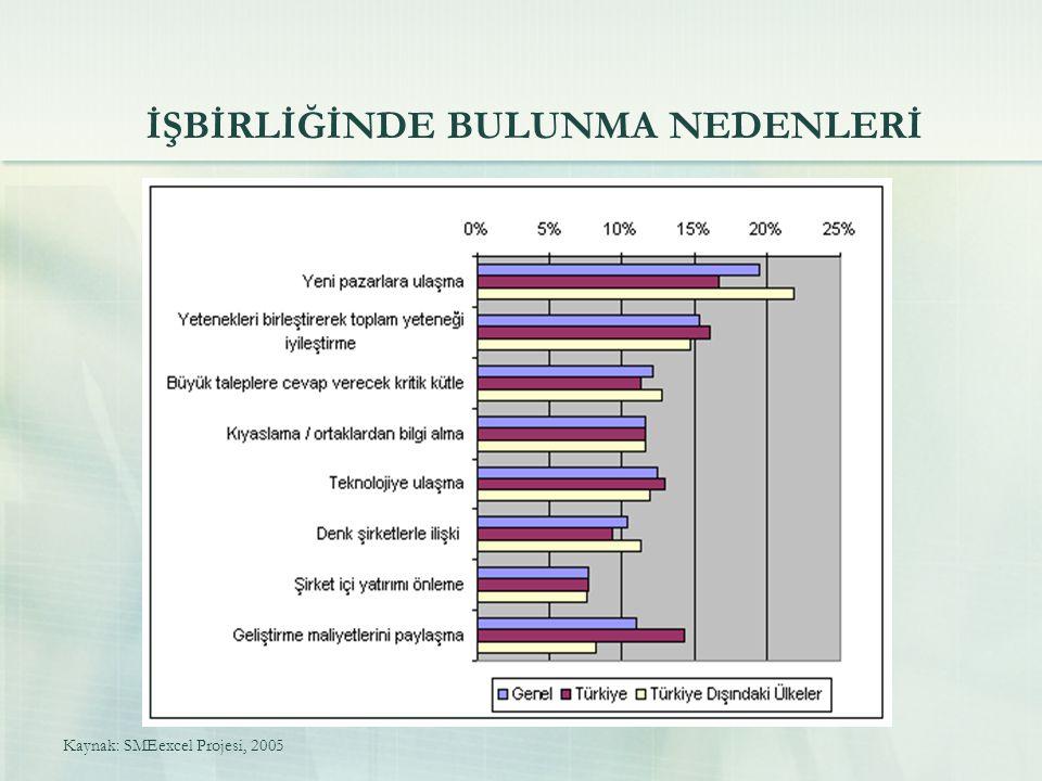 İŞBİRLİĞİNDE BULUNMA NEDENLERİ Kaynak: SMEexcel Projesi, 2005
