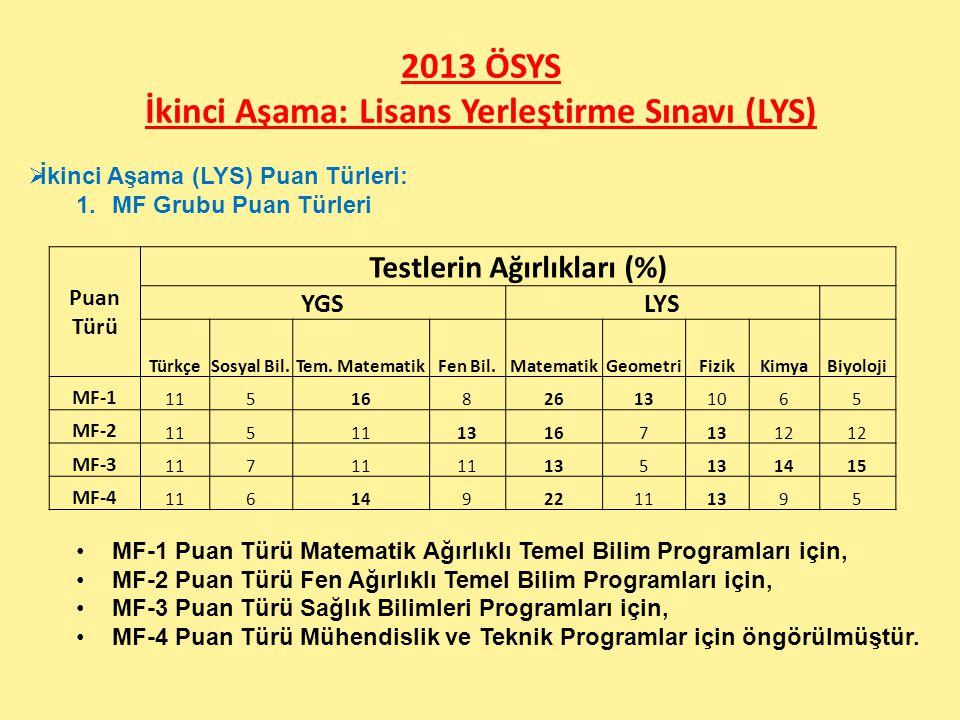2013 ÖSYS İkinci Aşama: Lisans Yerleştirme Sınavı (LYS) Puan Türü Testlerin Ağırlıkları (%) YGSLYS TürkçeSosyal Bil.Tem. MatematikFen Bil.MatematikGeo