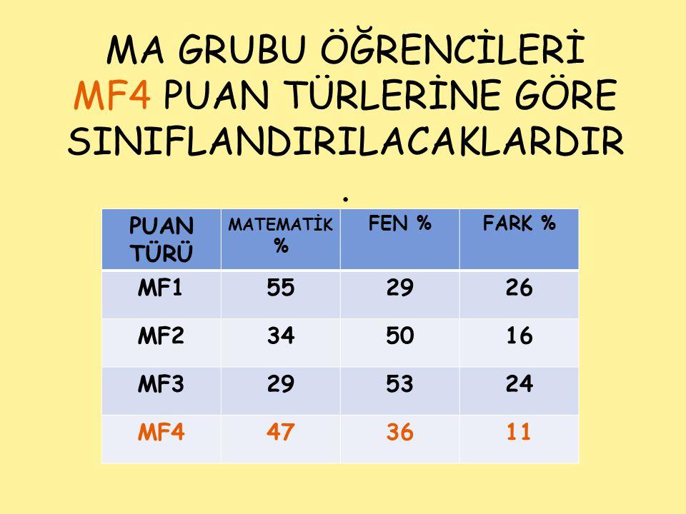 MA GRUBU ÖĞRENCİLERİ MF4 PUAN TÜRLERİNE GÖRE SINIFLANDIRILACAKLARDIR. PUAN TÜRÜ MATEMATİK % FEN %FARK % MF1552926 MF2345016 MF3295324 MF4473611