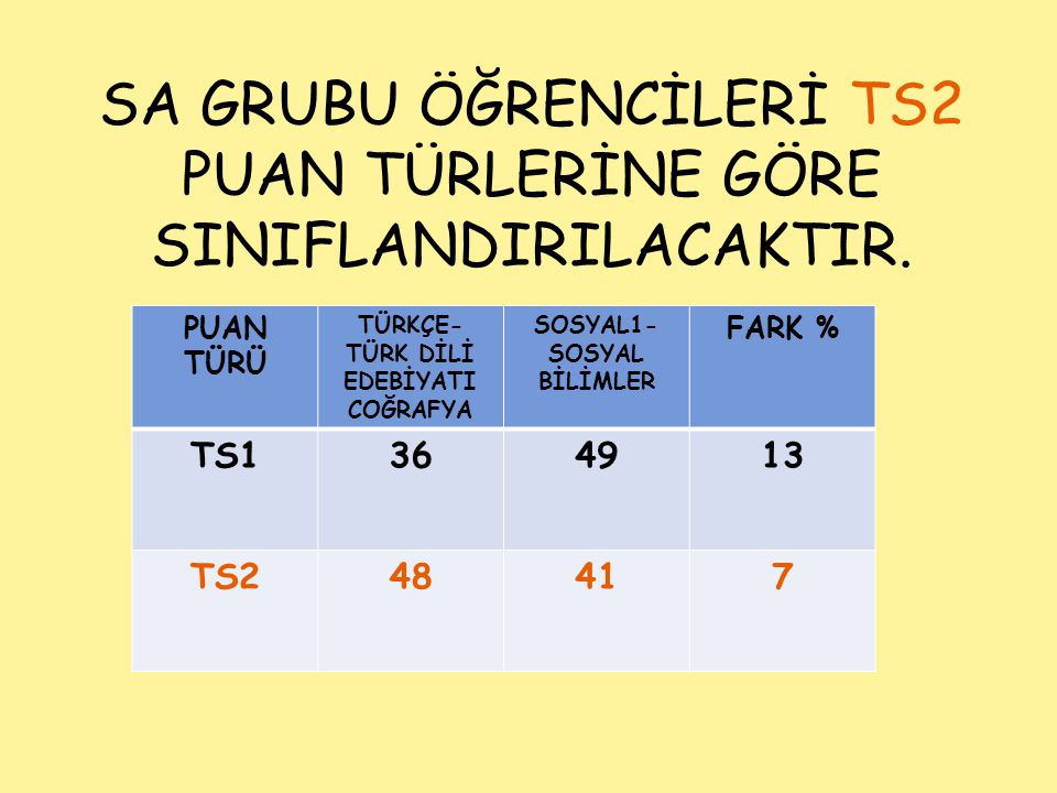 SA GRUBU ÖĞRENCİLERİ TS2 PUAN TÜRLERİNE GÖRE SINIFLANDIRILACAKTIR. PUAN TÜRÜ TÜRKÇE- TÜRK DİLİ EDEBİYATI COĞRAFYA SOSYAL1- SOSYAL BİLİMLER FARK % TS13