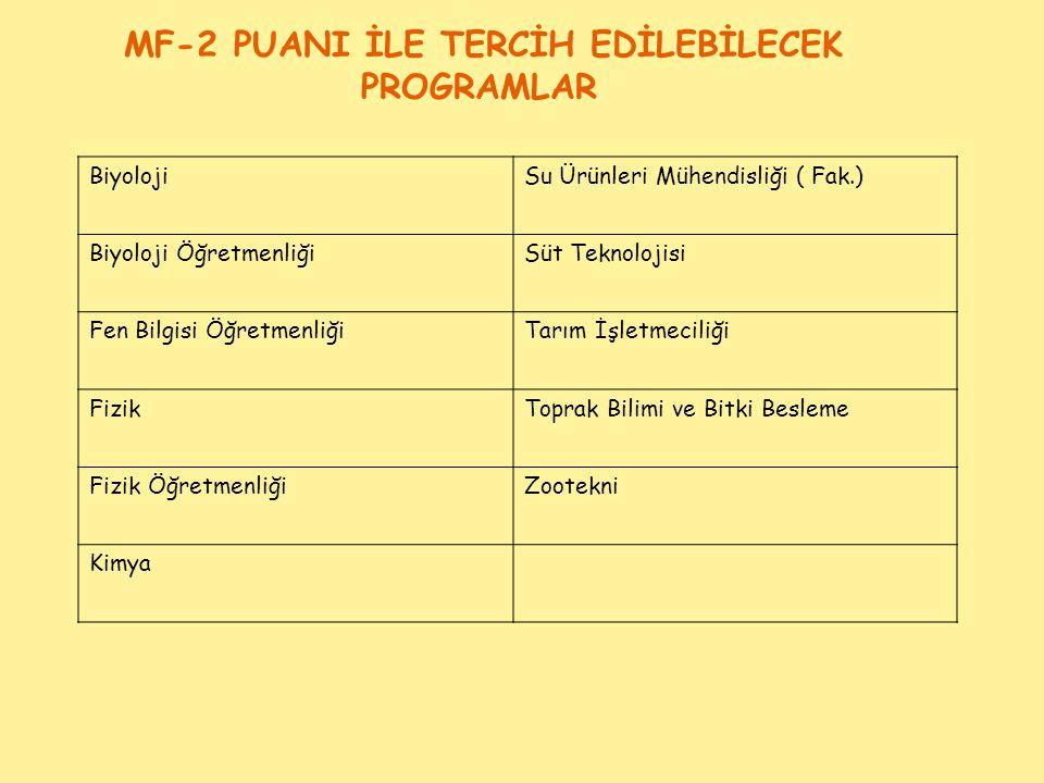 MF-2 PUANI İLE TERCİH EDİLEBİLECEK PROGRAMLAR BiyolojiSu Ürünleri Mühendisliği ( Fak.) Biyoloji ÖğretmenliğiSüt Teknolojisi Fen Bilgisi ÖğretmenliğiTa