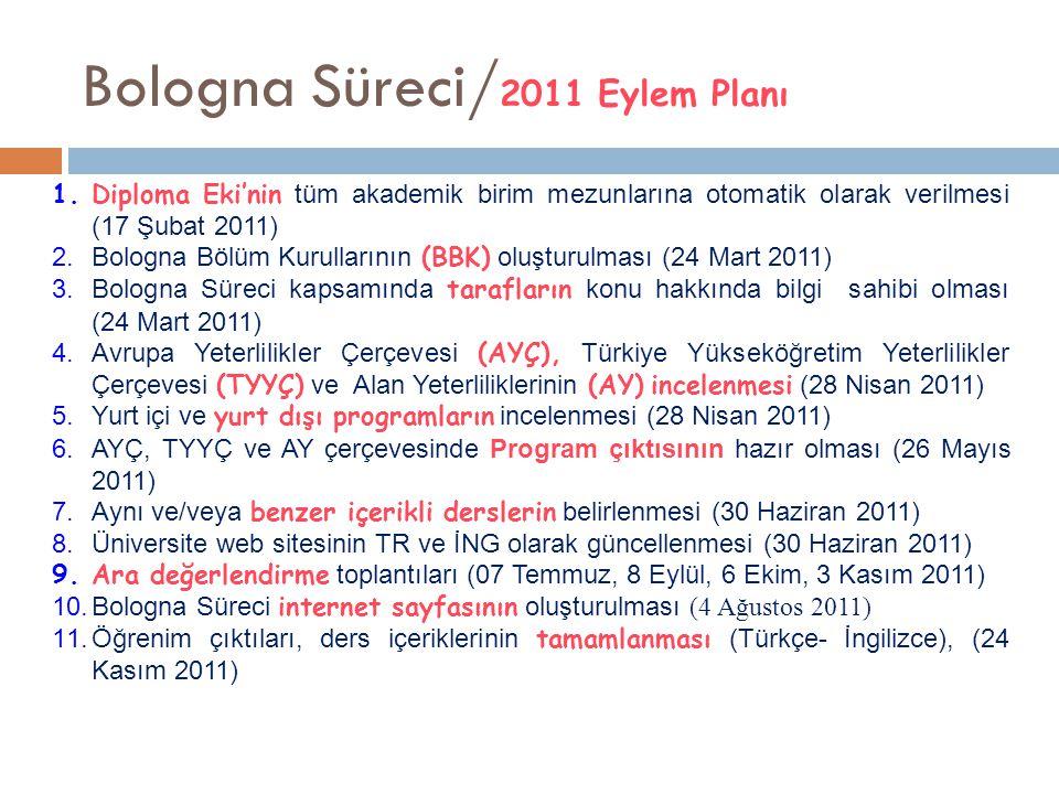 Bologna Süreci/ 2011 Eylem Planı 1.Diploma Eki'nin tüm akademik birim mezunlarına otomatik olarak verilmesi (17 Şubat 2011) 2.Bologna Bölüm Kurulların