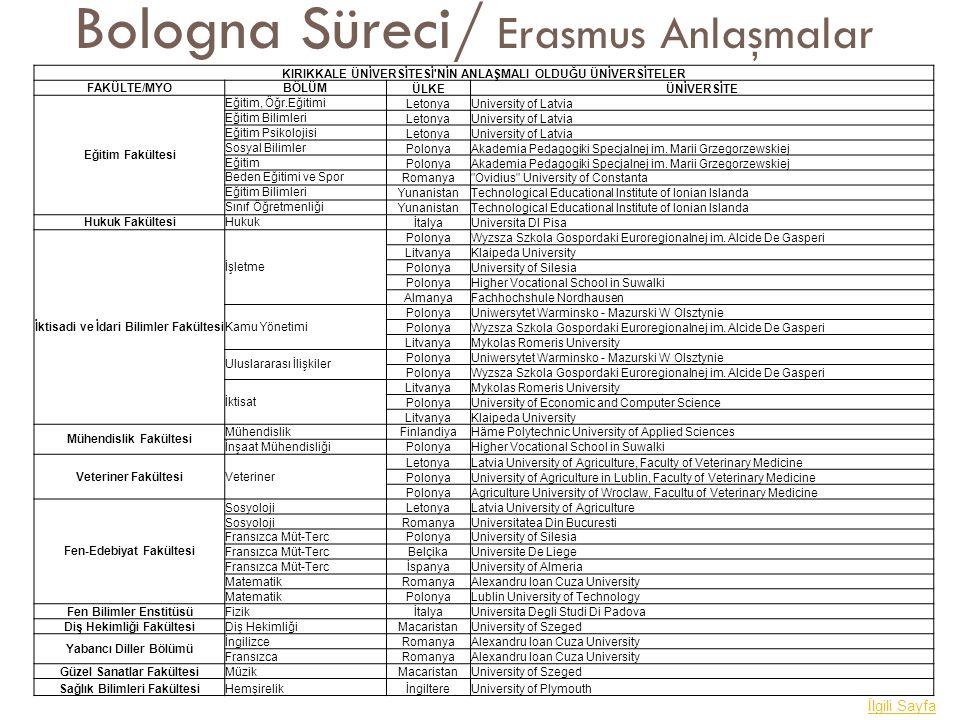 Bologna Süreci/ Erasmus Anlaşmalar İlgili Sayfa KIRIKKALE ÜNİVERSİTESİ'NİN ANLAŞMALI OLDUĞU ÜNİVERSİTELER FAKÜLTE/MYOBÖLÜM ÜLKEÜNİVERSİTE Eğitim Fakül