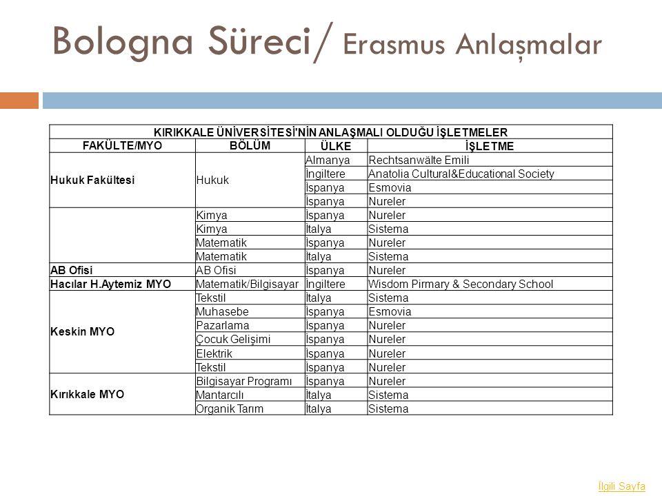 Bologna Süreci/ Erasmus Anlaşmalar İlgili Sayfa KIRIKKALE ÜNİVERSİTESİ'NİN ANLAŞMALI OLDUĞU İŞLETMELER FAKÜLTE/MYOBÖLÜM ÜLKEİŞLETME Hukuk FakültesiHuk