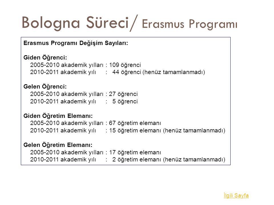 Bologna Süreci/ Erasmus Programı İlgili Sayfa Erasmus Programı Değişim Sayıları: Giden Öğrenci: 2005-2010 akademik yılları: 109 öğrenci 2010-2011 akad