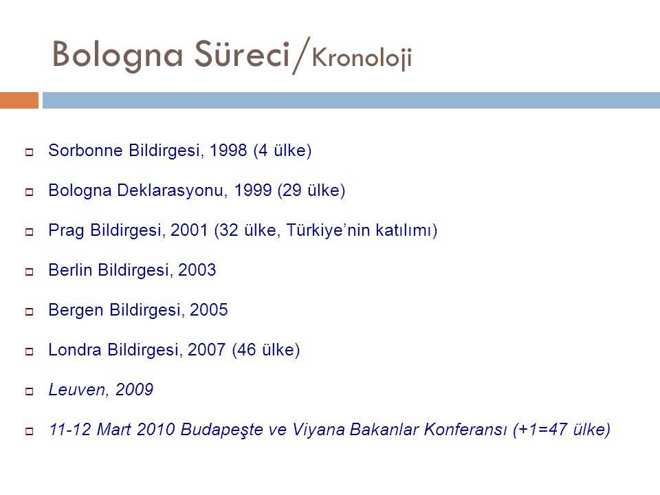 Bologna Süreci/ Katılımcı Ülkeler 19 Haziran 1999 (29 ülke) Avusturya, Macaristan, Portekiz, Belçika, İzlanda, Romanya, Bulgaristan, İtalya, Slovak Cumhuriyeti, Çek Cumhuriyeti, Letonya, Slovenya, Danimarka, Litvanya, İspanya, Estonya, Lüksemburg, İsveç, Finlandiya, Malta, İsviçre, Fransa, Hollanda, İngiltere, Almanya, Norveç, İrlanda, Yunanistan, Polonya 19 Mayıs 2001 Prag Bakanlar Konferansı (+4=33 ülke) HırvatistanLihtenştayn Kıbrıs Türkiye 19 Eylül 2003 Berlin Bakanlar Konferansı (+7=40 ülke) ArnavutlukRusya FederasyonuAndora Sırbistan-KaradağBosna-HersekMakedonya Vatikan Cumhuriyeti 18-19 Mayıs 2005 Bergen Bakanlar Konferansı (+5=45 ülke) ErmenistanAzerbaycanGürcistan MoldovaUkrayna 2007 Londra Bakanlar Konferansı (+1=46) Karadağ 11-12 Mart 2010 Budapeşte ve Viyana Bakanlar Konferansı (+1=47) Kazakistan