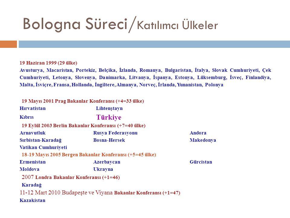 Bologna Süreci/ Katılımcı Ülkeler 19 Haziran 1999 (29 ülke) Avusturya, Macaristan, Portekiz, Belçika, İzlanda, Romanya, Bulgaristan, İtalya, Slovak Cu