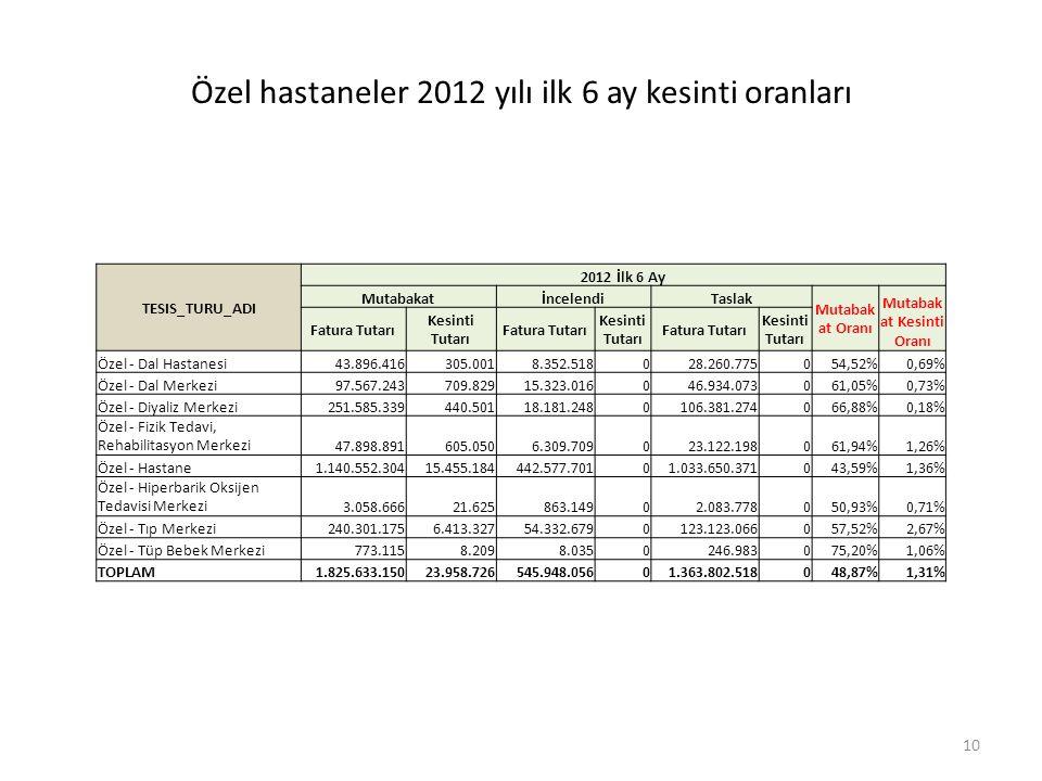 Özel hastaneler 2012 yılı ilk 6 ay kesinti oranları TESIS_TURU_ADI 2012 İlk 6 Ay MutabakatİncelendiTaslak Mutabak at Oranı Mutabak at Kesinti Oranı Fatura Tutarı Kesinti Tutarı Fatura Tutarı Kesinti Tutarı Fatura Tutarı Kesinti Tutarı Özel - Dal Hastanesi43.896.416305.0018.352.518028.260.775054,52%0,69% Özel - Dal Merkezi97.567.243709.82915.323.016046.934.073061,05%0,73% Özel - Diyaliz Merkezi251.585.339440.50118.181.2480106.381.274066,88%0,18% Özel - Fizik Tedavi, Rehabilitasyon Merkezi47.898.891605.0506.309.709023.122.198061,94%1,26% Özel - Hastane1.140.552.30415.455.184442.577.70101.033.650.371043,59%1,36% Özel - Hiperbarik Oksijen Tedavisi Merkezi3.058.66621.625863.14902.083.778050,93%0,71% Özel - Tıp Merkezi240.301.1756.413.32754.332.6790123.123.066057,52%2,67% Özel - Tüp Bebek Merkezi773.1158.2098.0350246.983075,20%1,06% TOPLAM1.825.633.15023.958.726545.948.05601.363.802.518048,87%1,31% 10