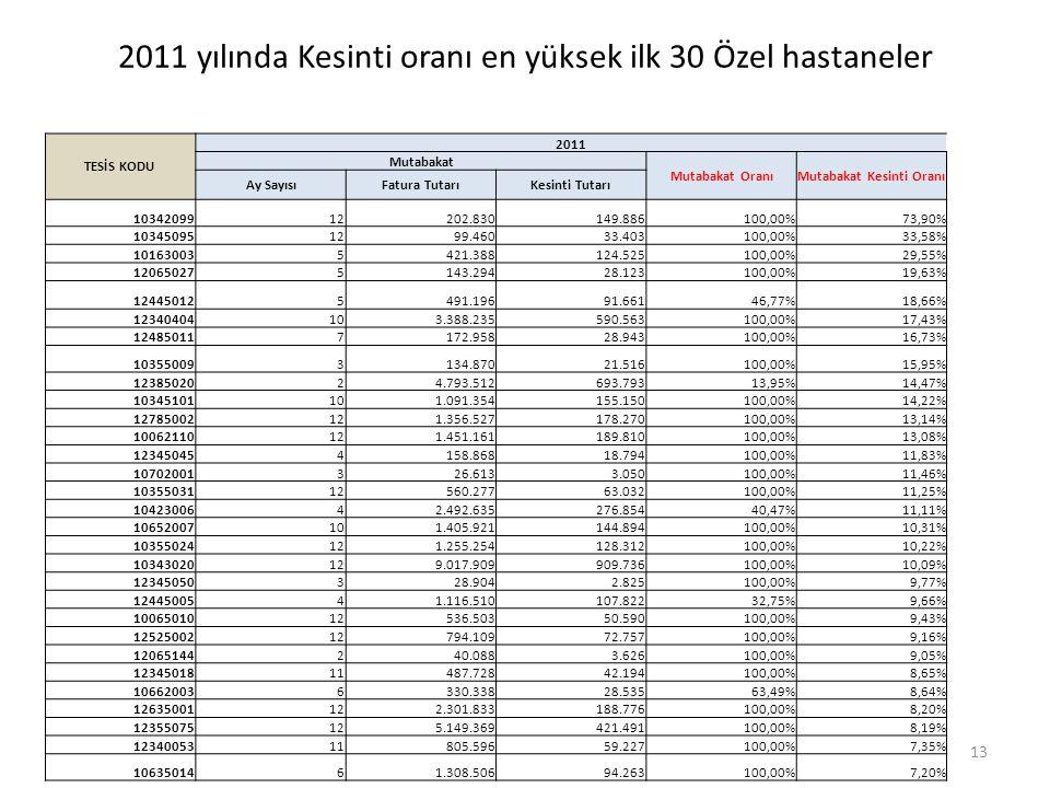 2011 yılında Kesinti oranı en yüksek ilk 30 Özel hastaneler TESİS KODU 2011 Mutabakat Mutabakat OranıMutabakat Kesinti Oranı Ay SayısıFatura TutarıKesinti Tutarı 1034209912202.830149.886100,00%73,90% 103450951299.46033.403100,00%33,58% 101630035421.388124.525100,00%29,55% 120650275143.29428.123100,00%19,63% 124450125491.19691.66146,77%18,66% 12340404103.388.235590.563100,00%17,43% 124850117172.95828.943100,00%16,73% 103550093134.87021.516100,00%15,95% 1238502024.793.512693.79313,95%14,47% 10345101101.091.354155.150100,00%14,22% 12785002121.356.527178.270100,00%13,14% 10062110121.451.161189.810100,00%13,08% 123450454158.86818.794100,00%11,83% 10702001326.6133.050100,00%11,46% 1035503112560.27763.032100,00%11,25% 1042300642.492.635276.85440,47%11,11% 10652007101.405.921144.894100,00%10,31% 10355024121.255.254128.312100,00%10,22% 10343020129.017.909909.736100,00%10,09% 12345050328.9042.825100,00%9,77% 1244500541.116.510107.82232,75%9,66% 1006501012536.50350.590100,00%9,43% 1252500212794.10972.757100,00%9,16% 12065144240.0883.626100,00%9,05% 1234501811487.72842.194100,00%8,65% 106620036330.33828.53563,49%8,64% 12635001122.301.833188.776100,00%8,20% 12355075125.149.369421.491100,00%8,19% 1234005311805.59659.227100,00%7,35% 1063501461.308.50694.263100,00%7,20% 13