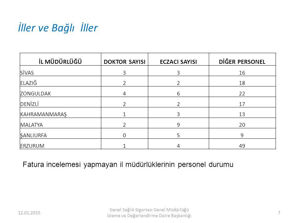 2011/62 sayılı Fatura Bedellerinin Ödemesi konulu genelge Genelge ile gelen yenilikler 2.
