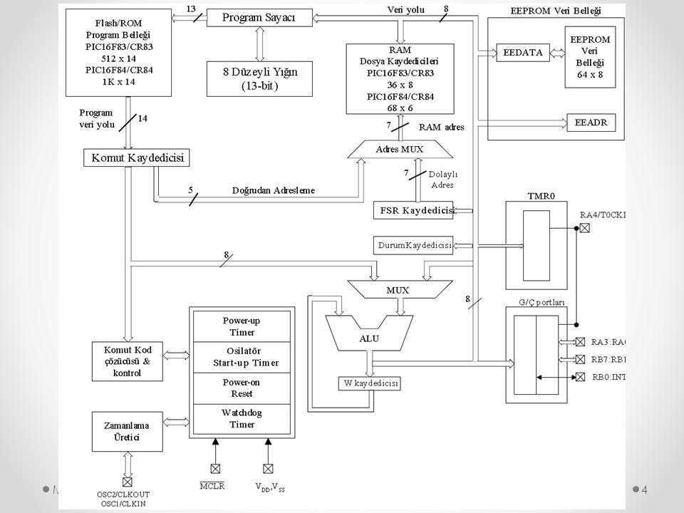 Konfigürasyon Sözcüğü Mikrodenetleyiciler45 Bit 7 LVP : Düşük gerilim devre içi seri programlama biti 1 = RB3/PGM (36.pin) Pini PGM işlevlidir, düşük gerilimle programlanabilir.