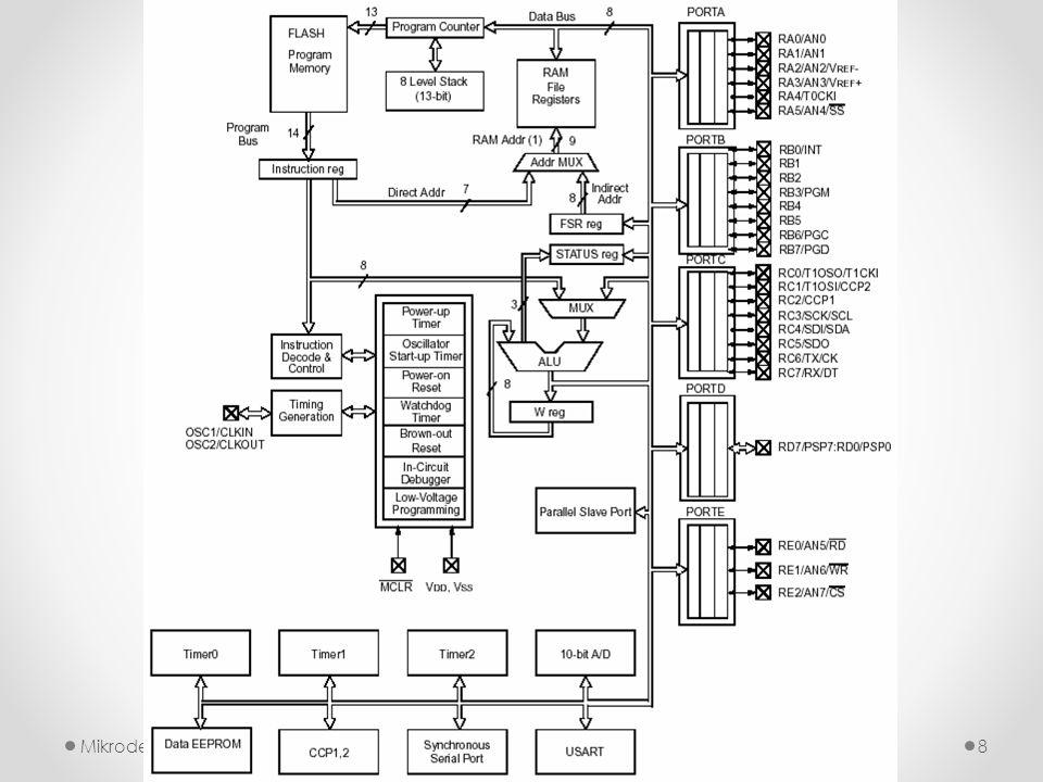 """PORTC PORTC 8 bit genişliğinde, 16F877A """" nın en çok özelliğe sahip I/O portudur."""