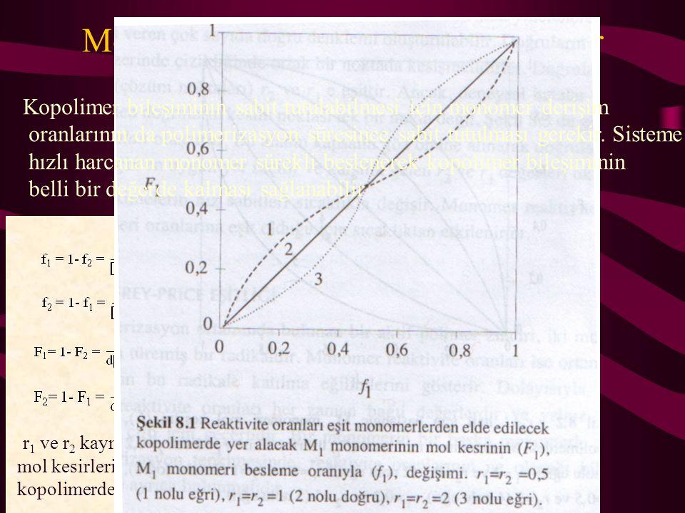Monomer besleme oranı ve kopolimer bileşim ilişkisi f 1 ve f 2 : monomerlerin besleme karışımındaki mol kesirleri F 1 ve F 2 : kopolimerdeki mol kesir