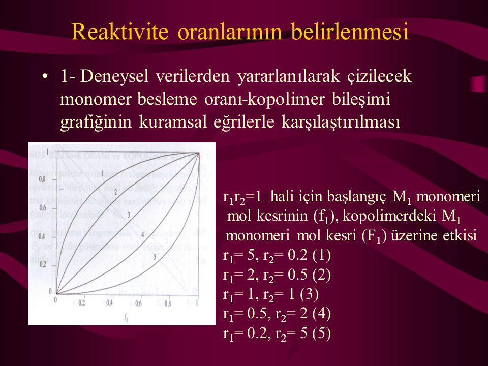 Reaktivite oranlarının belirlenmesi 1- Deneysel verilerden yararlanılarak çizilecek monomer besleme oranı-kopolimer bileşimi grafiğinin kuramsal eğril