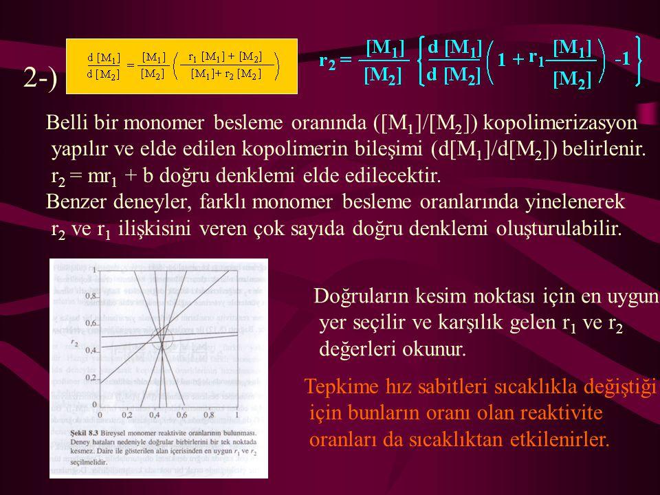 2-) Belli bir monomer besleme oranında ([M 1 ]/[M 2 ]) kopolimerizasyon yapılır ve elde edilen kopolimerin bileşimi (d[M 1 ]/d[M 2 ]) belirlenir. r 2