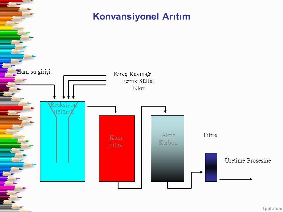 Konvansiyonel Arıtım Ham su girişi Kireç Kaymağı Ferrik Sülfat Klor Reaksiyon Bölümü Kum Filtre Aktif Karbon Filtre Üretime Prosesine