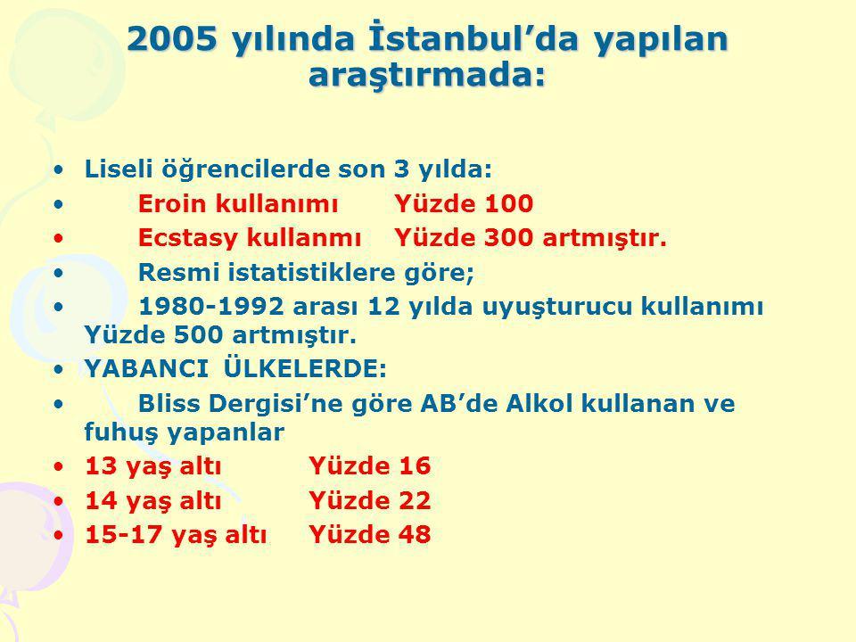 Türk Eğitim Sendikası'nın 2005 yılında; 40 ilde 13 bin 430 öğrenci (9 – 17) yaş arası yapılan ankette: Yüzde 16 sigara kullanıyor, Yüzde 11 alkol kull