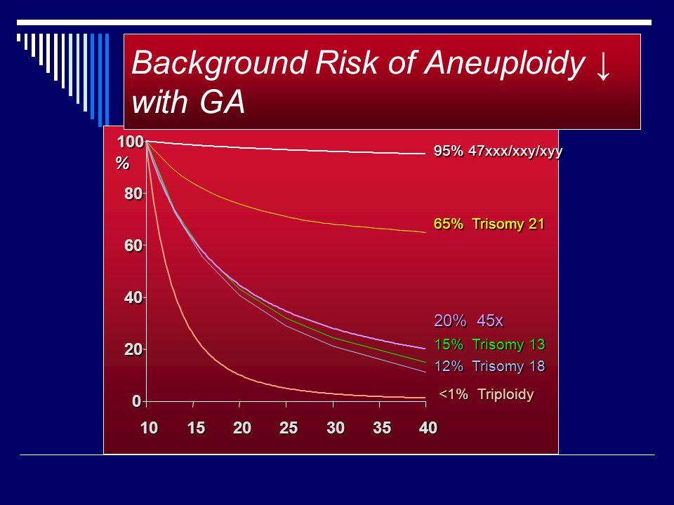 65% Trisomy 21 0 20 40 60 80 100 10152025303540 15% Trisomy 13 12% Trisomy 18 <1% Triploidy <1% Triploidy 95% 47xxx/xxy/xyy 20% 45x % Background Risk