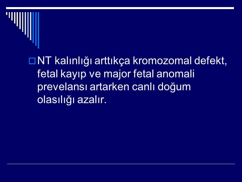  NT kalınlığı arttıkça kromozomal defekt, fetal kayıp ve major fetal anomali prevelansı artarken canlı doğum olasılığı azalır.