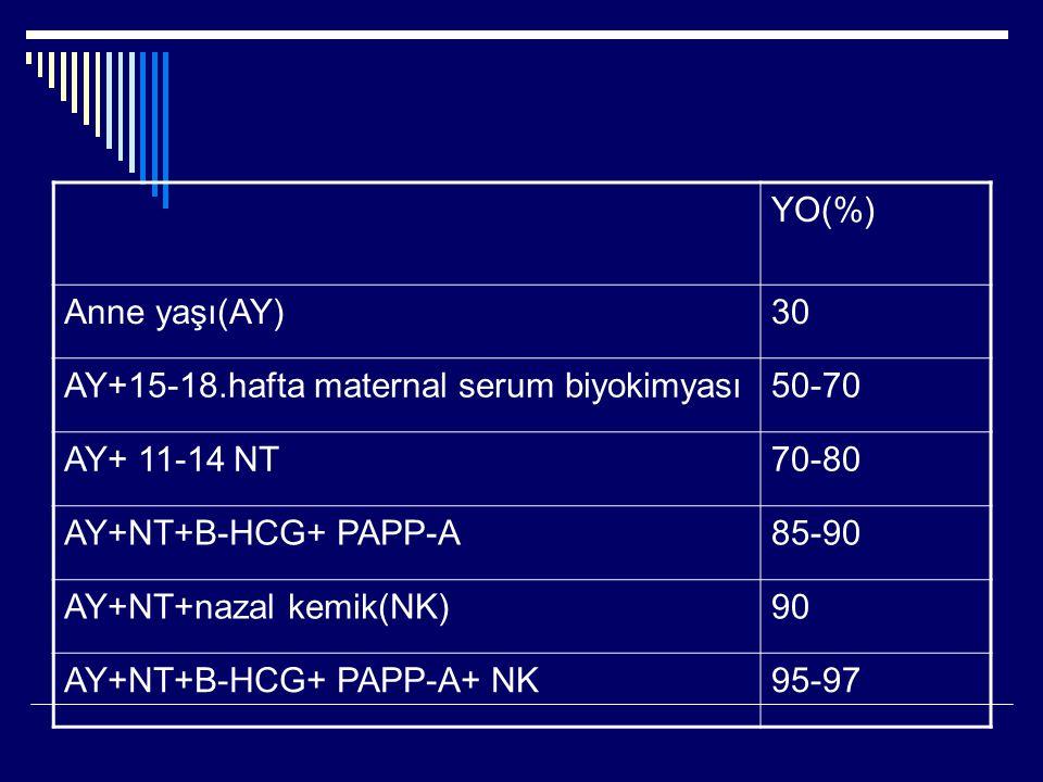 YO(%) Anne yaşı(AY)30 AY+15-18.hafta maternal serum biyokimyası50-70 AY+ 11-14 NT70-80 AY+NT+B-HCG+ PAPP-A85-90 AY+NT+nazal kemik(NK)90 AY+NT+B-HCG+ P