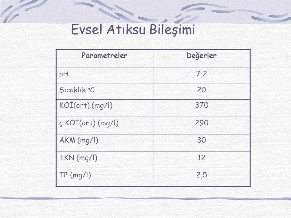Evsel Atıksu Bileşimi ParametrelerDeğerler pH7,2 Sıcaklık o C20 KOİ(ort) (mg/l)370 ç KOİ(ort) (mg/l)290 AKM (mg/l)30 TKN (mg/l)12 TP (mg/l)2,5