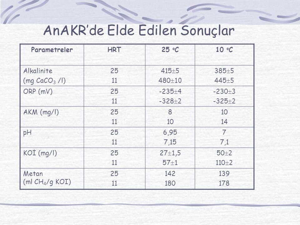 AnAKR'de Elde Edilen Sonuçlar ParametrelerHRT25 o C10 o C Alkalinite (mg CaCO 3 /l) 25 11 415  5 480  10 385  5 445  5 ORP (mV)25 11 -235  4 -328