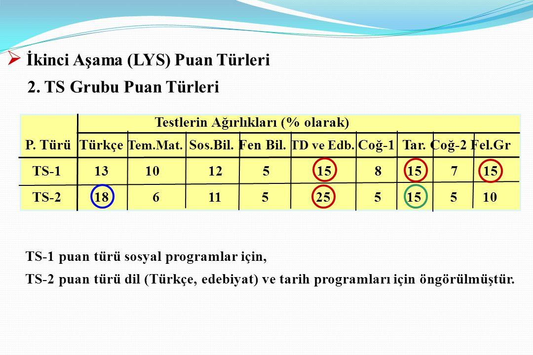 Testlerin Ağırlıkları (% olarak) P. Türü Türkçe Tem.Mat. Sos.Bil. Fen Bil. TD ve Edb. Coğ-1 Tar. Coğ-2 Fel.Gr TS-1 13 10 12 5 15 8 15 7 15 TS-2 18 6 1