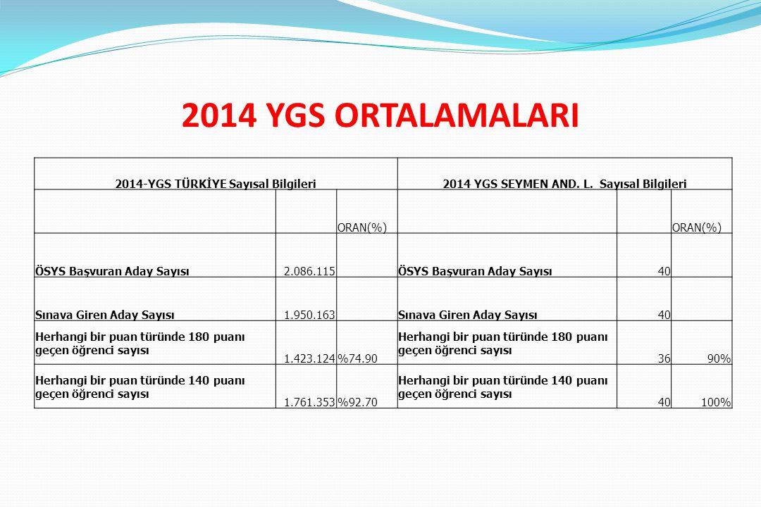 2014 YGS ORTALAMALARI 2014-YGS TÜRKİYE Sayısal Bilgileri2014 YGS SEYMEN AND. L. Sayısal Bilgileri ORAN(%) ÖSYS Başvuran Aday Sayısı2.086.115 ÖSYS Başv