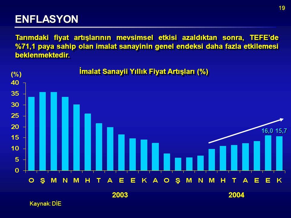 19 ENFLASYON Kaynak: DİE Tarımdaki fiyat artışlarının mevsimsel etkisi azaldıktan sonra, TEFE'de %71,1 paya sahip olan imalat sanayinin genel endeksi daha fazla etkilemesi beklenmektedir.
