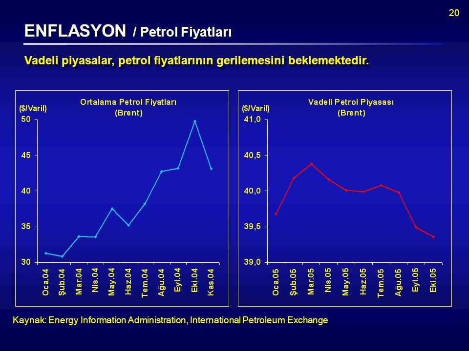 20 ENFLASYON / Petrol Fiyatları Kaynak: Energy Information Administration, International Petroleum Exchange Vadeli piyasalar, petrol fiyatlarının gerilemesini beklemektedir.