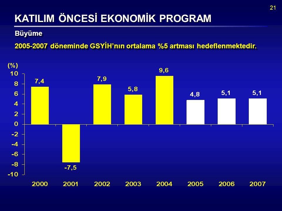 21 KATILIM ÖNCESİ EKONOMİK PROGRAM BüyümeBüyüme 2005-2007 döneminde GSYİH'nın ortalama %5 artması hedeflenmektedir.