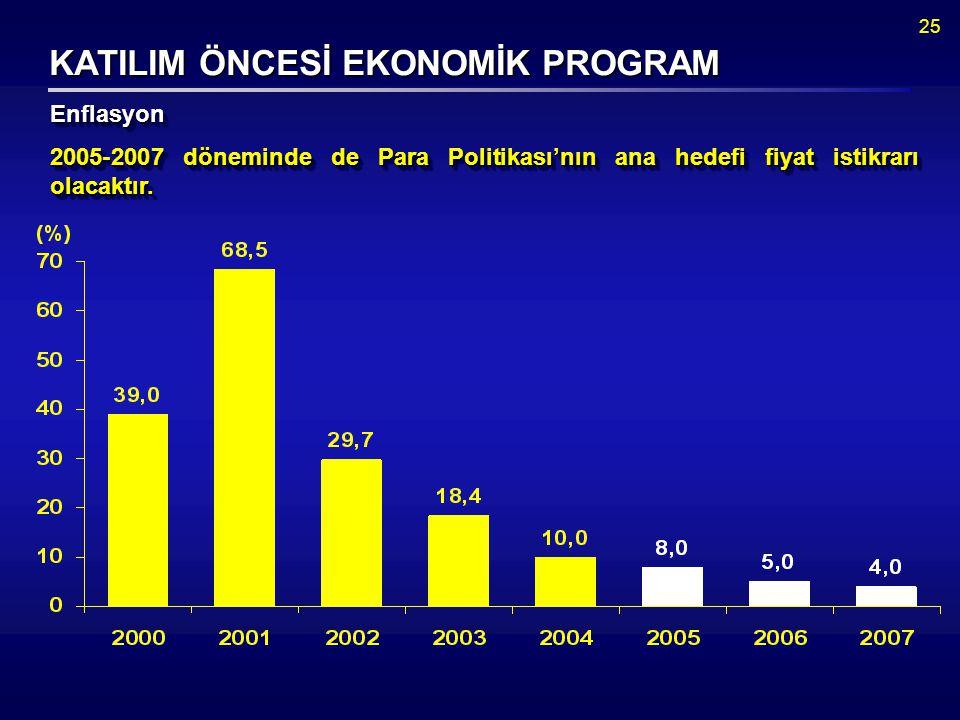 25 KATILIM ÖNCESİ EKONOMİK PROGRAM EnflasyonEnflasyon 2005-2007 döneminde de Para Politikası'nın ana hedefi fiyat istikrarı olacaktır.
