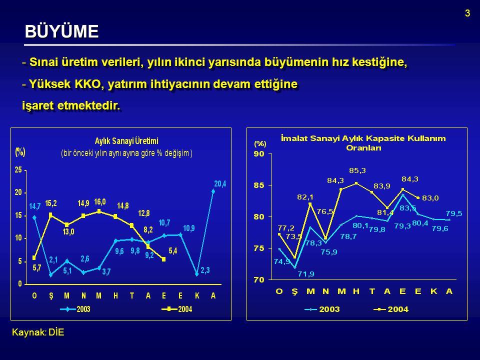 3 BÜYÜME Kaynak: DİE  Sınai üretim verileri, yılın ikinci yarısında büyümenin hız kestiğine,  Yüksek KKO, yatırım ihtiyacının devam ettiğine işaret etmektedir.