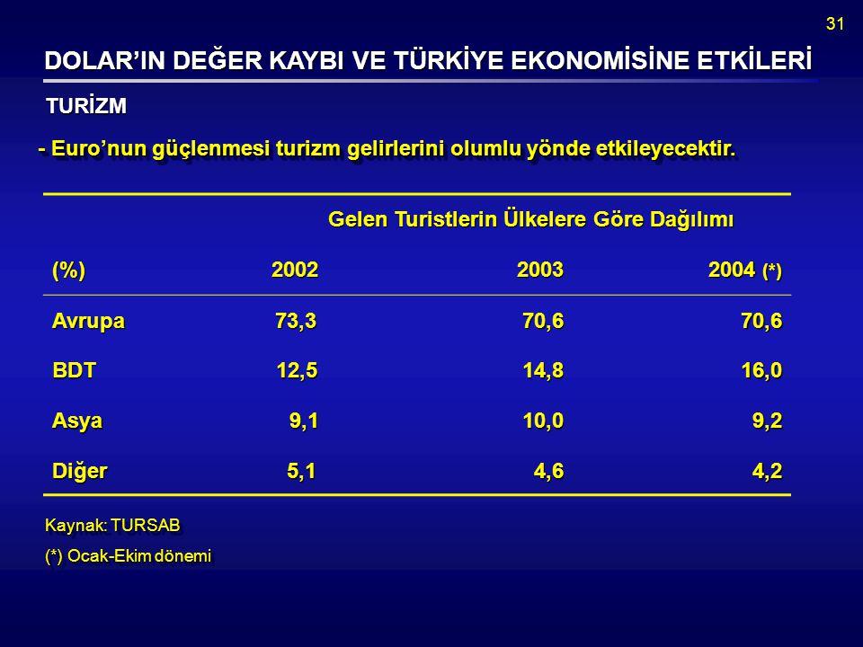 31 Kaynak: TURSAB (*) Ocak-Ekim dönemi Kaynak: TURSAB (*) Ocak-Ekim dönemi - Euro'nun güçlenmesi turizm gelirlerini olumlu yönde etkileyecektir.