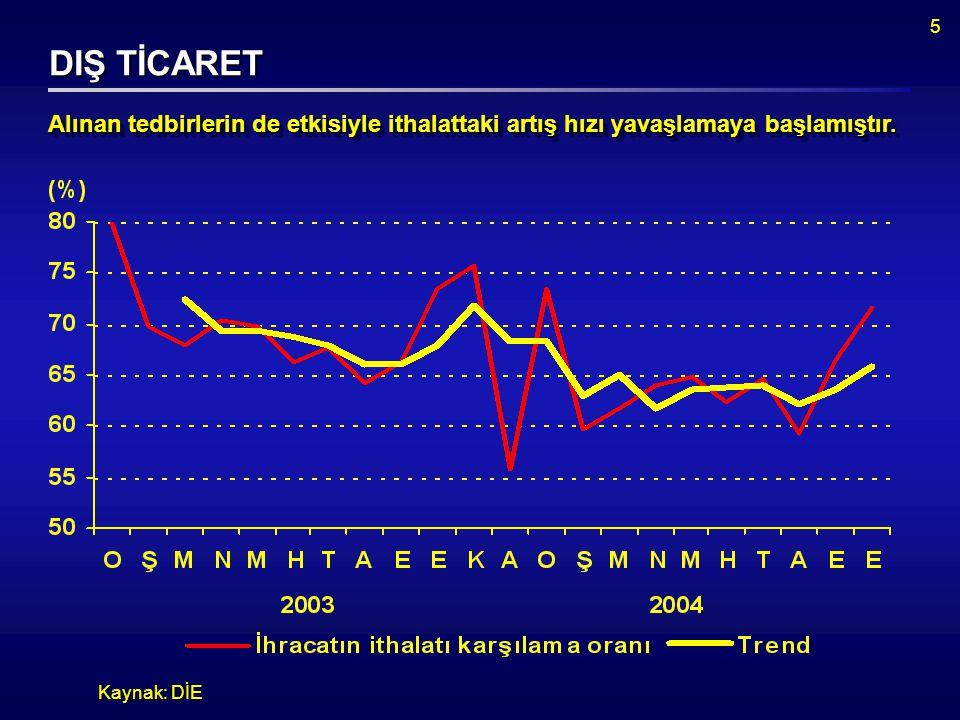 5 DIŞ TİCARET Kaynak: DİE Alınan tedbirlerin de etkisiyle ithalattaki artış hızı yavaşlamaya başlamıştır.