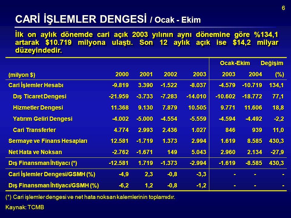 7 CARİ İŞLEMLER DENGESİ / Ocak - Ekim Cari açık, doğrudan yatırımlar, portföy yatırımları, diğer yatırımlar ile net hata ve noksan kalemiyle finanse edilmiştir.