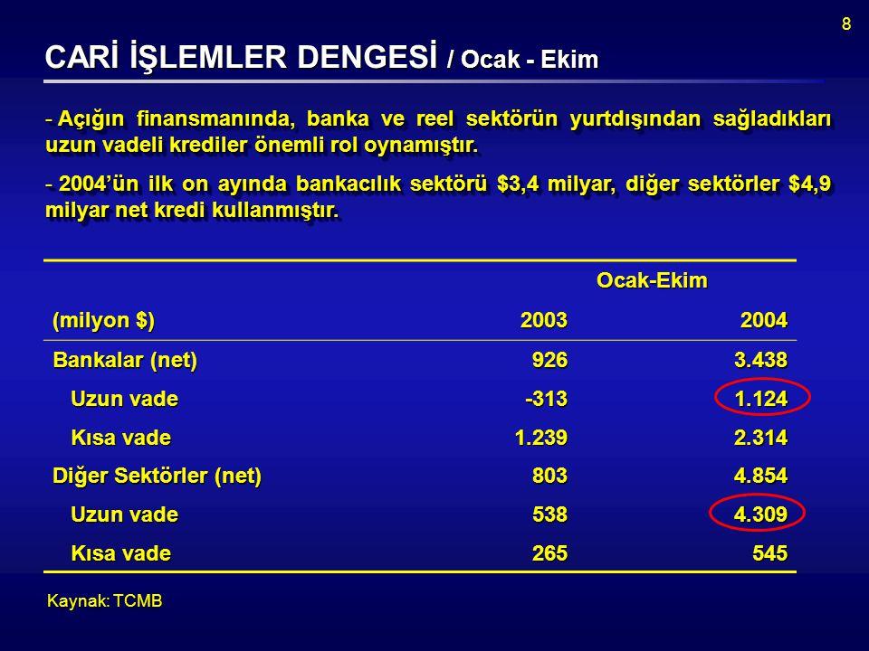 8 CARİ İŞLEMLER DENGESİ / Ocak - Ekim - Açığın finansmanında, banka ve reel sektörün yurtdışından sağladıkları uzun vadeli krediler önemli rol oynamıştır.